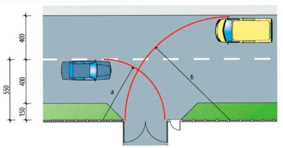 Размер въездных ворот