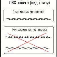Крепление полосовых завес ПВХ